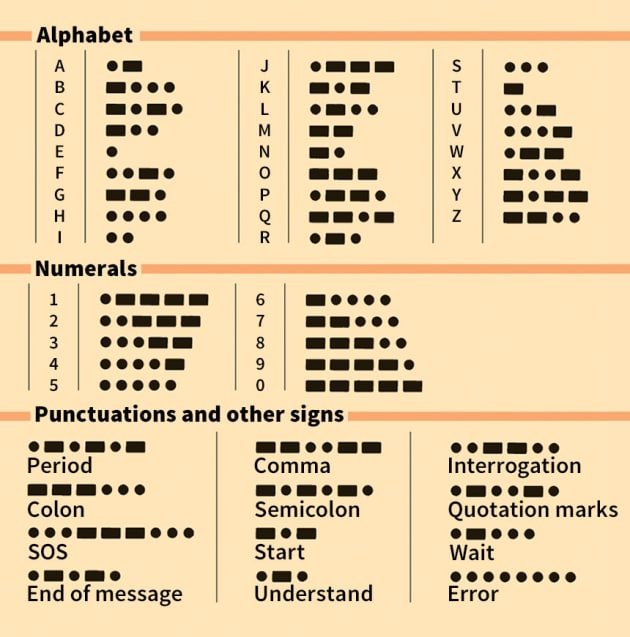 when was morse code invented